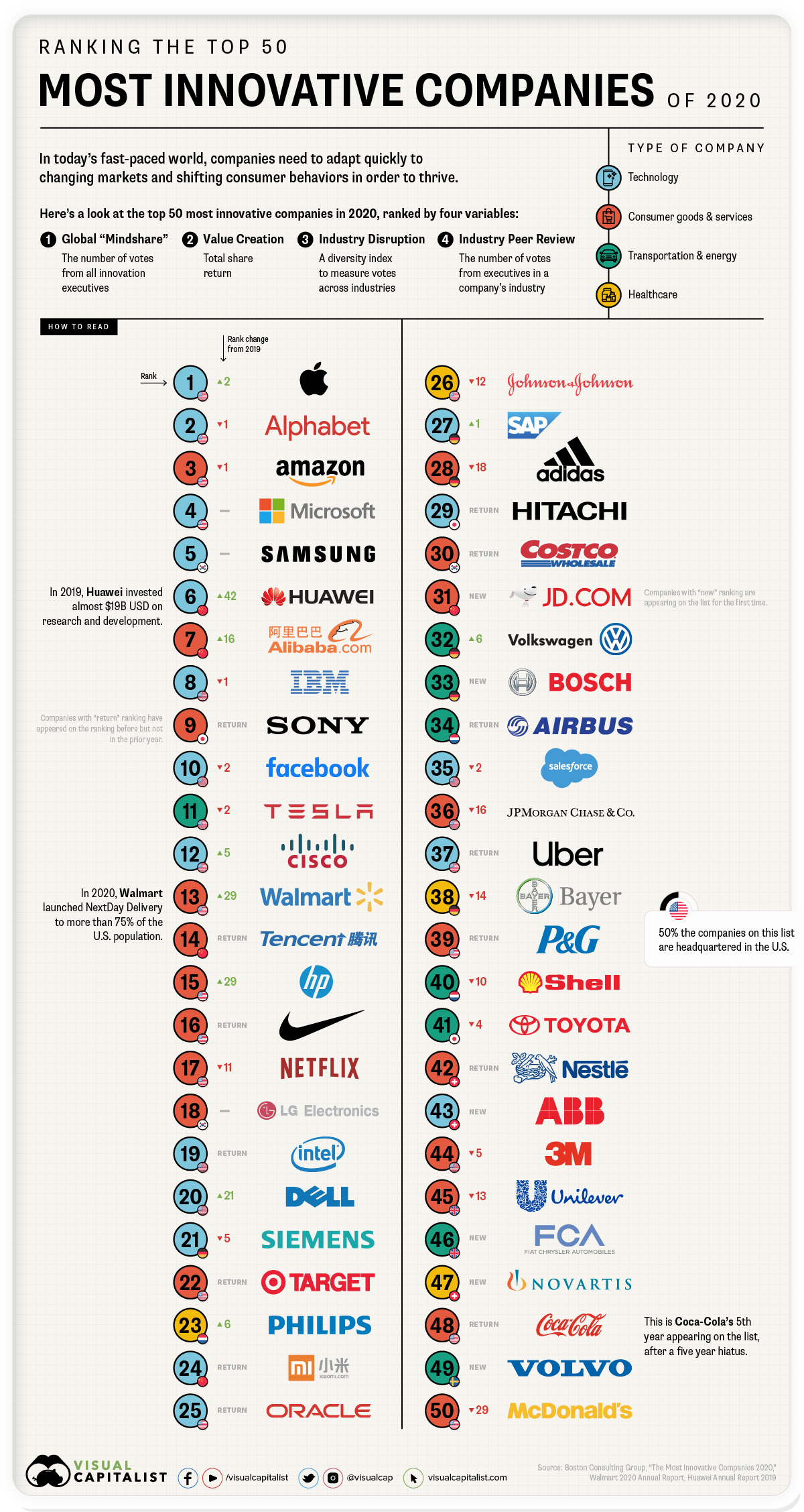 50-most-innovative-companies-2020